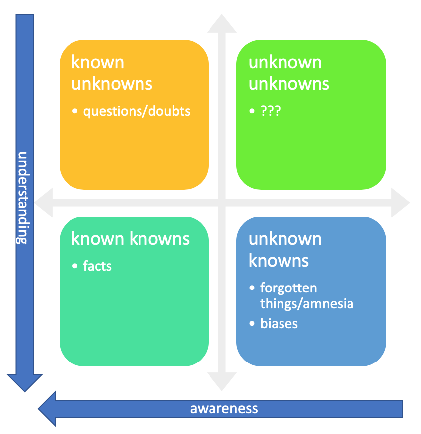 Unknowns and knowns matrix