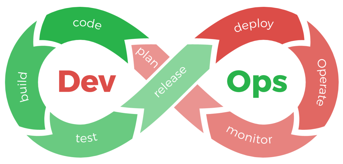 DevOps infinite loop of plan, code, build, test, release, deploy, operate, monitor, plan...
