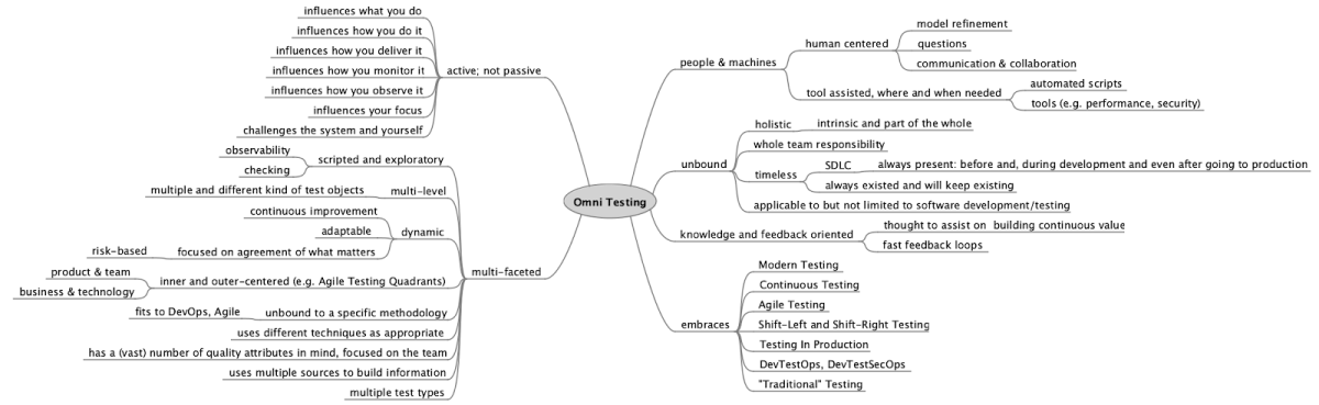 Mind map of omni testing showing people, machines, multifaceted, active, embracing modern approaches